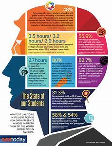 what s it like to be a student today infographic nea
