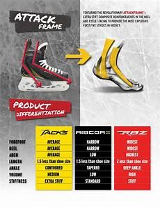 Ccm Tacks Skate Size Chart Tacks Vs Ribcor Vs Rbz The Following Skate Differentiation