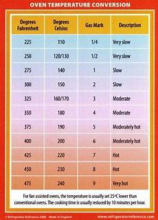 Convection Conversion Chart The Cooking Monster Oven Temperature Conversion Chart