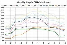 King County Sales Tax Chart Nwmls Pending Sales Predictably Plummet Seattle Bubble