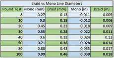Monofilament Fishing Line Diameter Chart 17 Best Braided Fishing Lines In 2020 Guide By Captain Cody