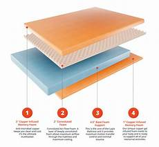 Sleeper Sofa Mattress Topper Png Image by Copper Infused Memory Foam Mattress Stay Cool