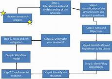 Basic Elements Of Research Design Research Design