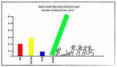 Interesting Bar Charts Bar Charts