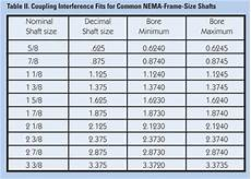 Key Size Chart For Shaft Clearance And Interference Coupling Fits Efficient Plant
