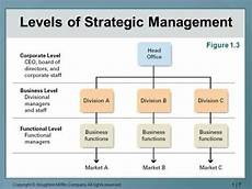 Corporate Level Strategy What Is Corporate Level Strategy Quora