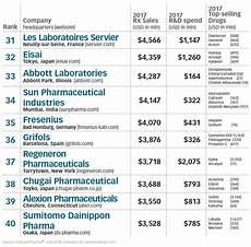 Pharmaceutical Sales Companies The Top 50 Global Pharmaceutical Companies 2018