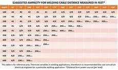 Welding Cable Chart 4 0 Gauge Awg Flex A Prene Welding Battery Cable