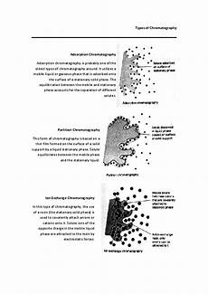 Types Of Chromatography Types Of Chromatography Adsorption Chromatography Basma