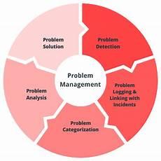 Problem Management Problem Management Itil Itsm Service Desk Software By