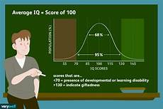 Iq Points Chart What The Average Iq Is And What It Means