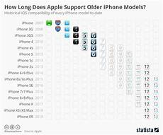 Ios 5 Compatibility Chart A Chart Showing Ios Compatibility Among All Iphones Apple