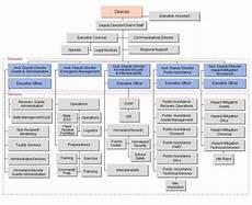 Information Security Org Chart Organizational Chart