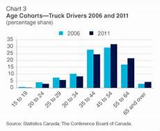 Drive Age Chart Average Age Of Truck Drivers Still Rising Rock To Road