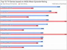 Imdb Chart Top Tv The 10 Best Tv Shows Ever According To Imdb Ratings Digg