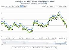 Daily Mortgage Interest Rate Chart Calculated Risk 30 Year Mortgage Rates At 3 875