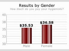 How much money does a dental hygienist make in mississippi