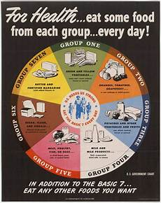 Food Groups Chart The New Food Pyramid The Food Pyramid Is A Lie Part 1