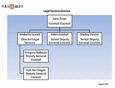 Trimet Organizational Chart Rantings Of A Former Trimet Bus Driver Trimet