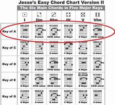 Guitar Bar Chords Chart Free Jesse S Song Making Guitar Lesson 1 Get The Full Sound