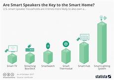 Voyage Healthcare Smart Chart Chart Are Smart Speakers The Key To The Smart Home