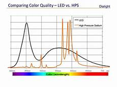 Hps Light Chart Led Lighting Vs Hps All You Need To Know