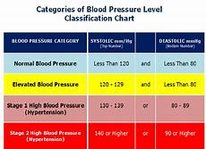 Blood Pressure Tables The New High Blood Pressure Definition Amidst A Paradigm