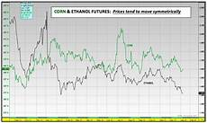 Corn Prices 2015 Chart The State Of The Corn Market 5 Must See Charts For 2016