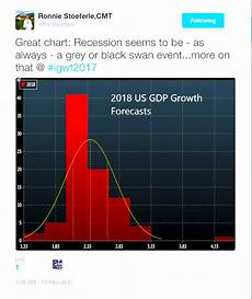 Cmt Charts Ronnie Stoeferle Cmt Chart Of The Day 2018 Gdp