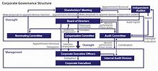 Sony Org Chart Visible Business Sony Corporate Governance Structure 2012