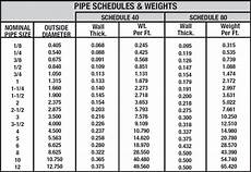 Pipe Size Chart Schedule 80 What Do Pipe Schedules Mean Metal Supermarkets