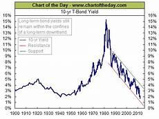 Canada 10 Year Bond Yield Chart 10 Year Treasury Bond Yields Hit Record Lows All Star