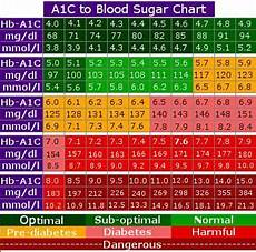 Type 2 Diabetes Blood Glucose Chart Blood Sugar Chart Diabetes Blood Sugar Chart Blood
