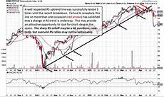 Near Etf Chart 4 Information Technology Etfs To Watch A Technical Review