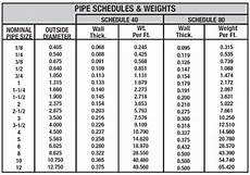 Casing Pipe Weight Chart Pipes And Tubing For Oil And Gas What S The Difference