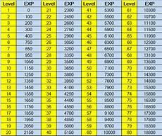 Poe Exp Efficiency Chart Fortnite Xp Boost Buy Fortnite Level Boosting For Battle