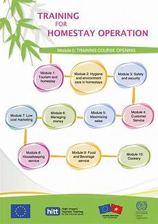 Training Module Training For Homestay Operation Module 0 Training Course