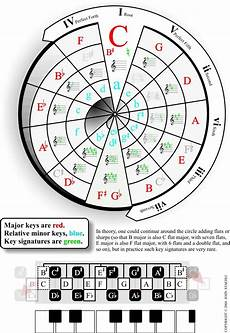 How To Read Circle Of Fifths Chart Music Theory And Circle Of Fifths Sceneone Richmond