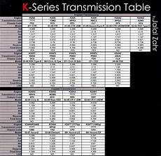 My K Chart K Series Transmission Guide Tech Articles And More
