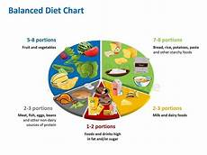 Perfect Health Diet Food Chart Balance Diet Chart To Ensure A Healthy Food Habit