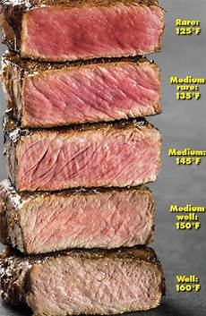Steak Doneness Chart Medium Rare Steak Why Chefs Are Cooking Your Beef Wrong