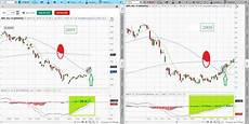 Tos Charts 2019 02 04 Tos Charts Fitzstock Charts