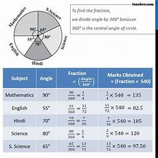 Pi Angle Chart Ex 5 2 4 The Adjoining Pie Chart Gives The Marks Scored