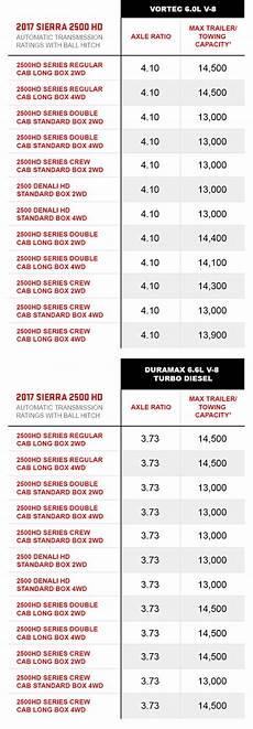 5th Wheel Towing Capacity Chart Towing Capacity Chart Vehicle Towing Capacity Gmc
