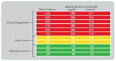 Blood Sugar Glucose Chart Normal Blood Sugar Levels Chart What Is The Necessity To