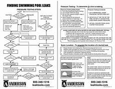 Swimming Pool Test Chart Anderson Manufacturing Company Inc Flow Charts