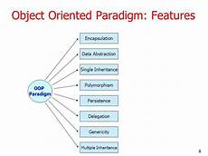 What Is Detailed Oriented What Is An Object Oriented Paradigm In Programming