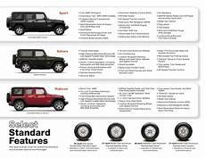 Jeep Wrangler Model Comparison Chart 2010 Jeep Wrangler Unlimited Viva Chrysler Jeep Dodge El