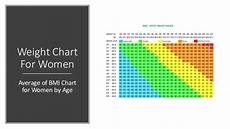 Weight Chart Women Weight Chart For Women Average Of Bmi Chart For Women By Age