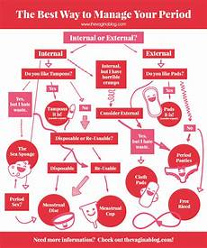 Tampon Flow Chart What Should I Use For My Period Pads Tampons Menstrual